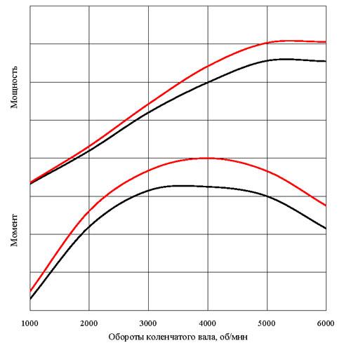 SmartCAMS® для двигателей ВАЗ 21083/2110/2111